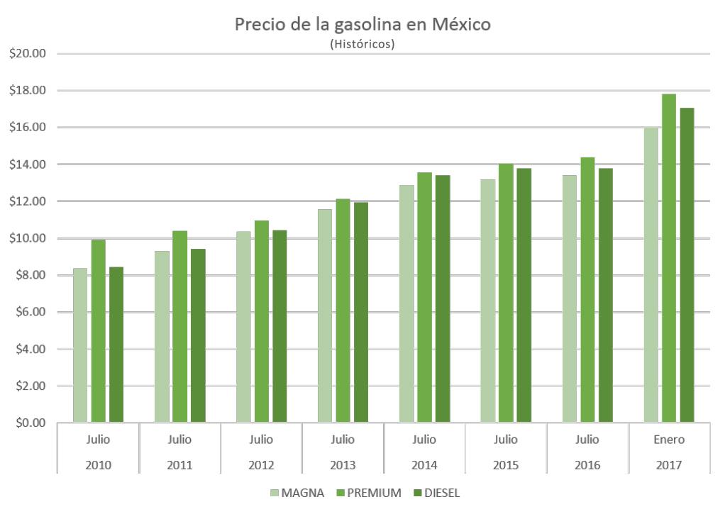 Es cuánto aceite al litro de la gasolina para la motosierra